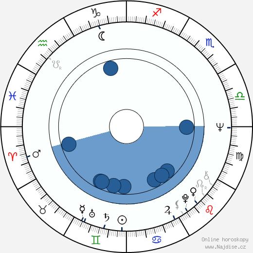 Peter Belli wikipedie, horoscope, astrology, instagram
