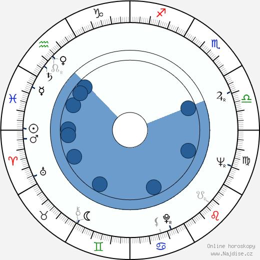 Peter Berling wikipedie, horoscope, astrology, instagram