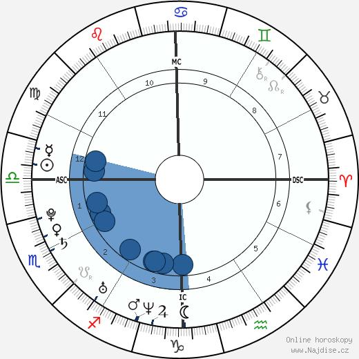 Peter Birney wikipedie, horoscope, astrology, instagram