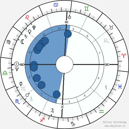 Peter Blake wikipedie, horoscope, astrology, instagram