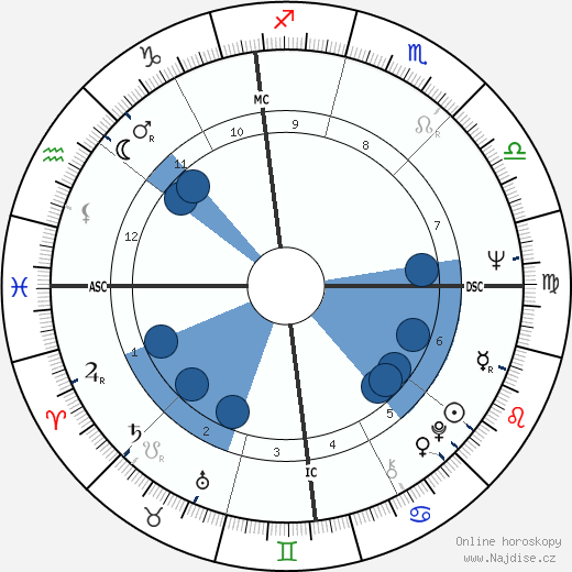 Peter Bogdanovich wikipedie, horoscope, astrology, instagram