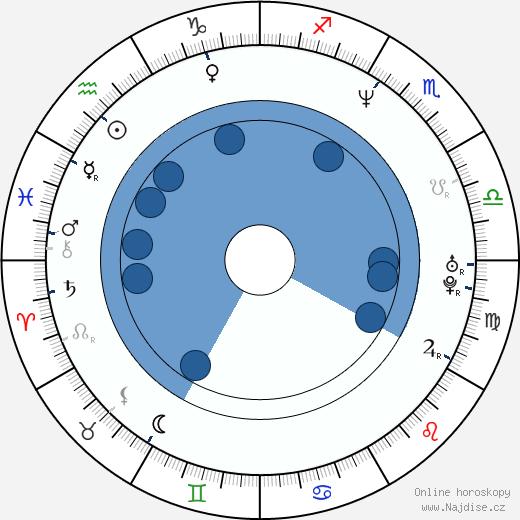 Peter Bondra wikipedie, horoscope, astrology, instagram