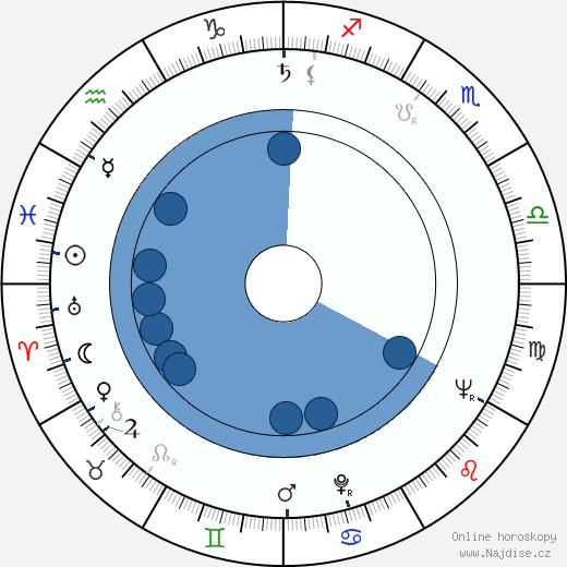 Peter Breck wikipedie, horoscope, astrology, instagram