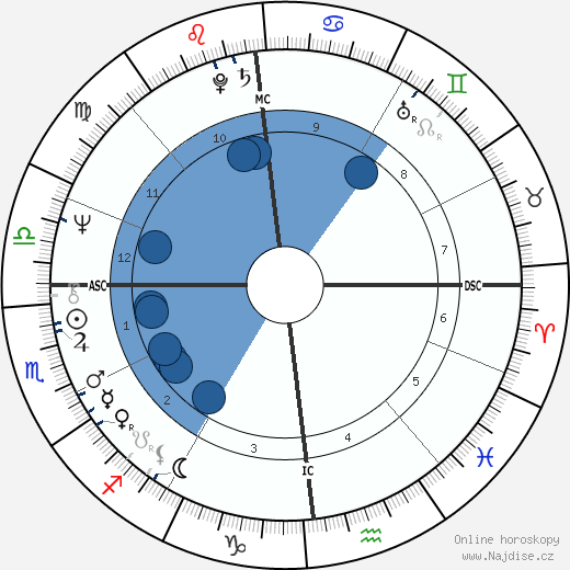 Peter Breuer wikipedie, horoscope, astrology, instagram