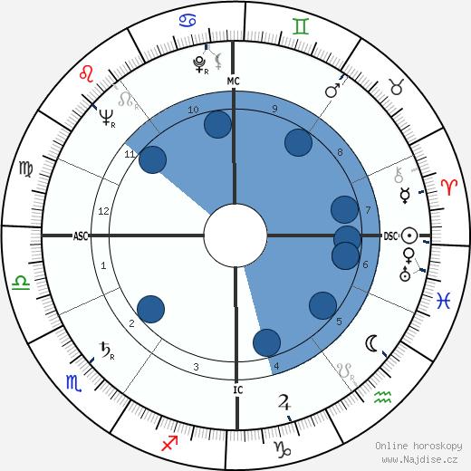 Peter Brook wikipedie, horoscope, astrology, instagram