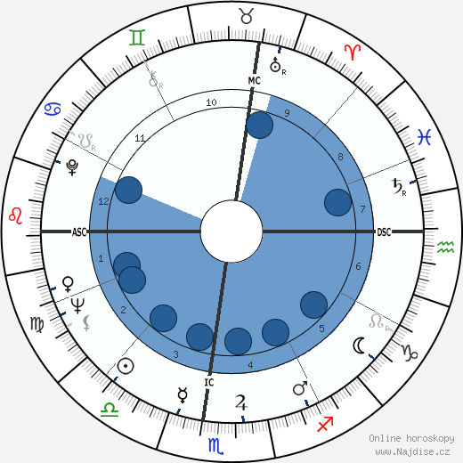 Peter Brown wikipedie, horoscope, astrology, instagram