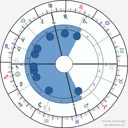 Peter Buck wikipedie, horoscope, astrology, instagram