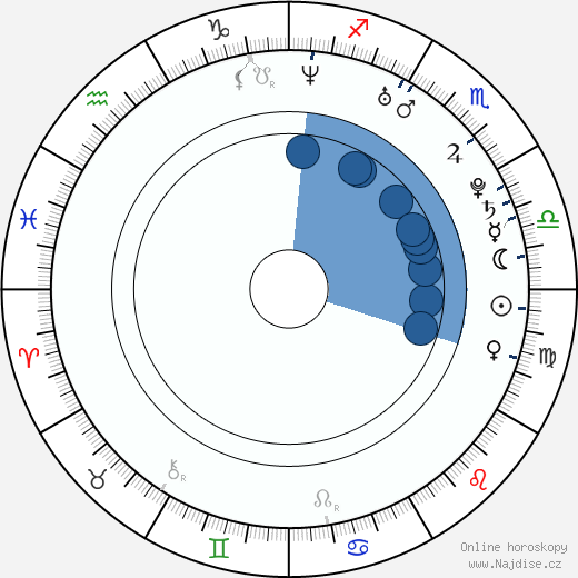 Peter Budaj wikipedie, horoscope, astrology, instagram