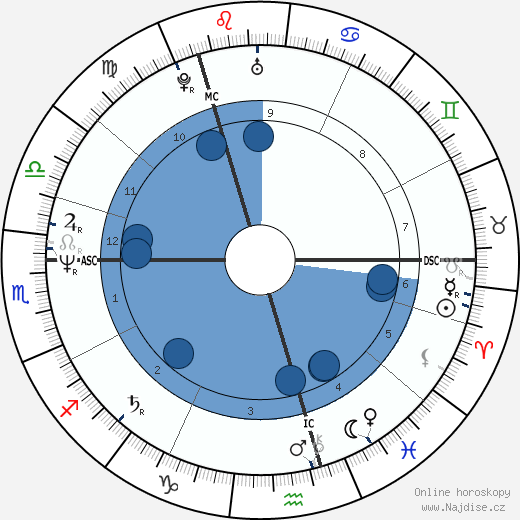 Peter Capaldi wikipedie, horoscope, astrology, instagram