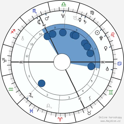 Peter Cardarelli wikipedie, horoscope, astrology, instagram