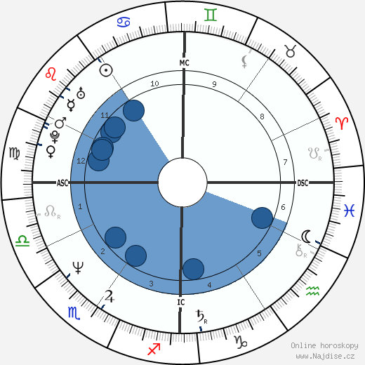 Peter Carruthers wikipedie, horoscope, astrology, instagram