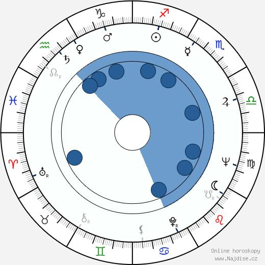 Peter Carter wikipedie, horoscope, astrology, instagram