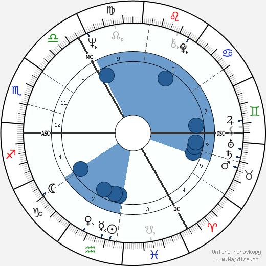 Peter Charles Snape wikipedie, horoscope, astrology, instagram