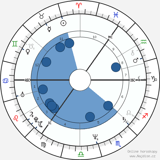 Peter Chelsom wikipedie, horoscope, astrology, instagram