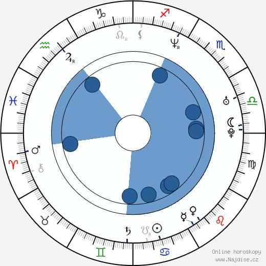 Peter Cibula wikipedie, horoscope, astrology, instagram