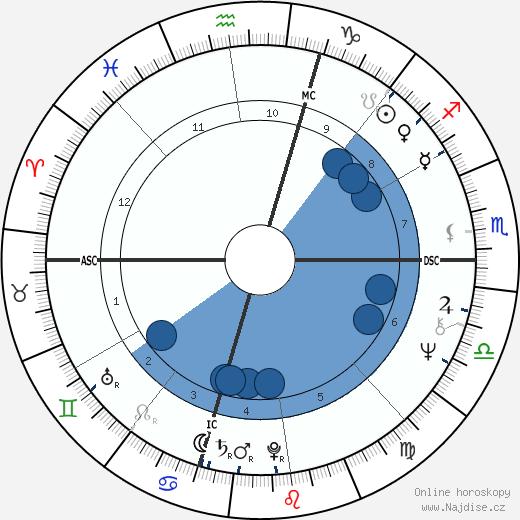 Peter Criss wikipedie, horoscope, astrology, instagram