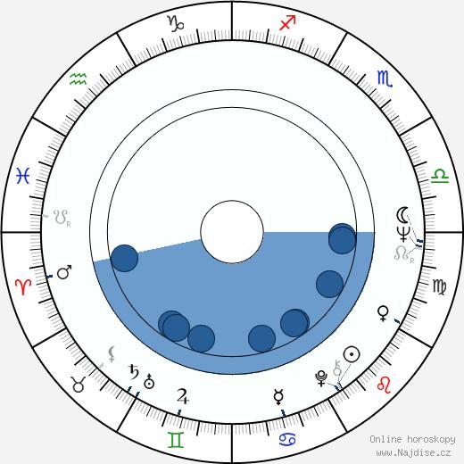 Peter Cullen wikipedie, horoscope, astrology, instagram