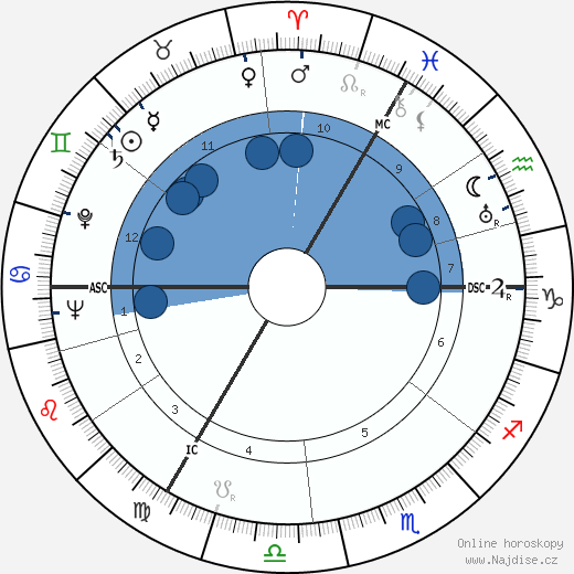 Peter Cushing wikipedie, horoscope, astrology, instagram