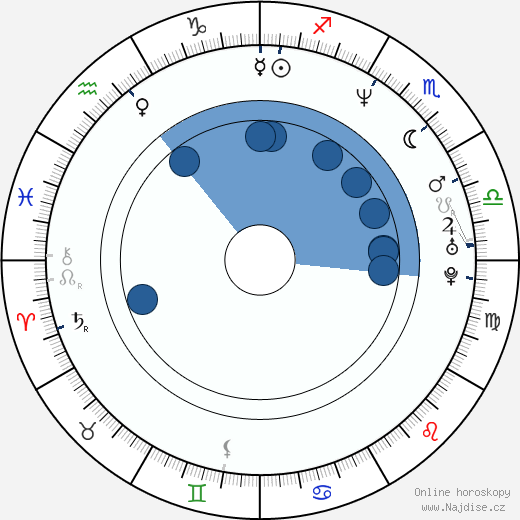 Peter Dante wikipedie, horoscope, astrology, instagram