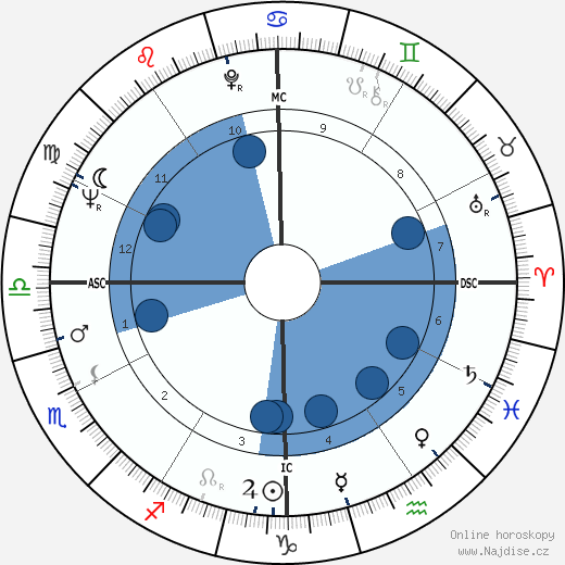 Peter Davis wikipedie, horoscope, astrology, instagram