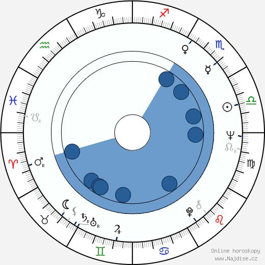 Peter Debnár wikipedie, horoscope, astrology, instagram