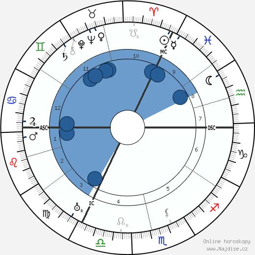 Peter Debye wikipedie, horoscope, astrology, instagram