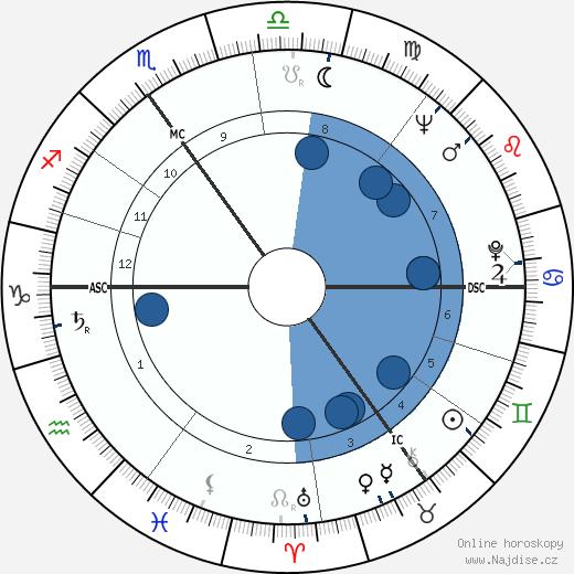 Peter Derek Fry wikipedie, horoscope, astrology, instagram