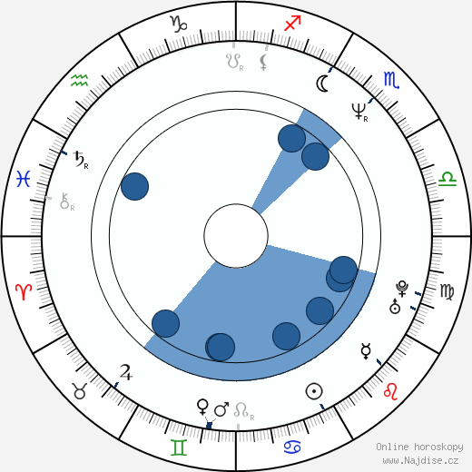 Peter Dobson wikipedie, horoscope, astrology, instagram