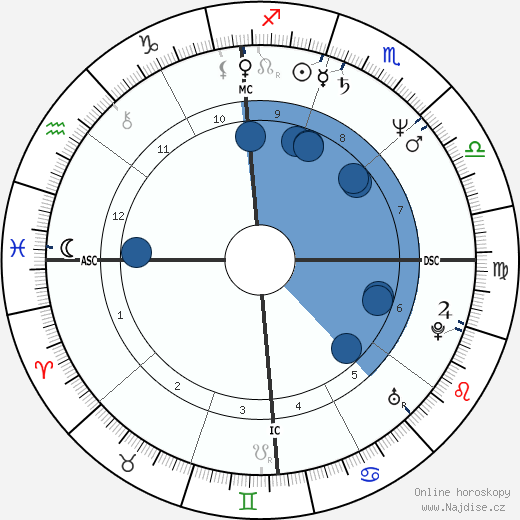 Peter Douglas wikipedie, horoscope, astrology, instagram