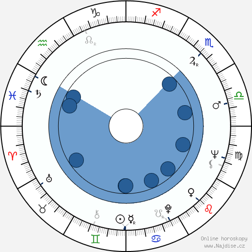 Peter Dudley wikipedie, horoscope, astrology, instagram