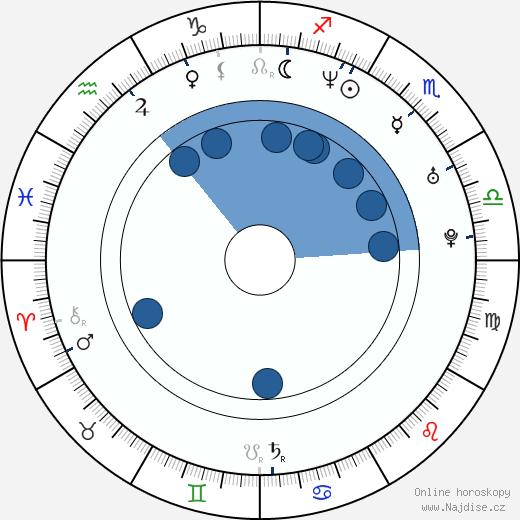 Peter Facinelli wikipedie, horoscope, astrology, instagram