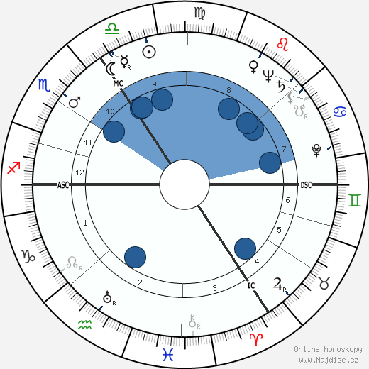Peter Finch wikipedie, horoscope, astrology, instagram