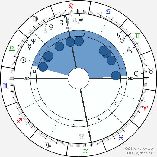 Peter Fraiss wikipedie, horoscope, astrology, instagram