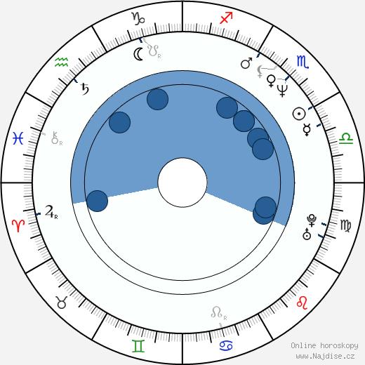 Peter Gábor wikipedie, horoscope, astrology, instagram