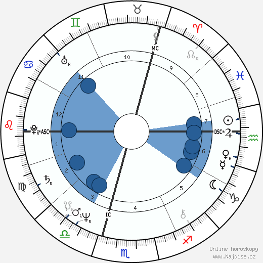 Peter Gabriel wikipedie, horoscope, astrology, instagram