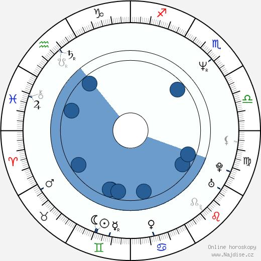 Peter J. Lucas wikipedie, horoscope, astrology, instagram