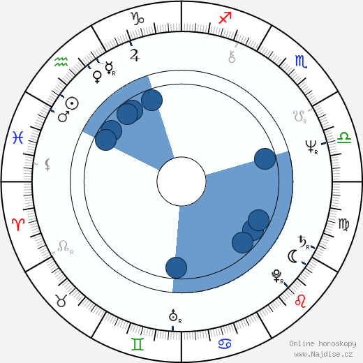 Peter Kern wikipedie, horoscope, astrology, instagram