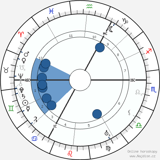 Peter Kürten wikipedie, horoscope, astrology, instagram