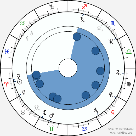 Peter Kurth wikipedie, horoscope, astrology, instagram