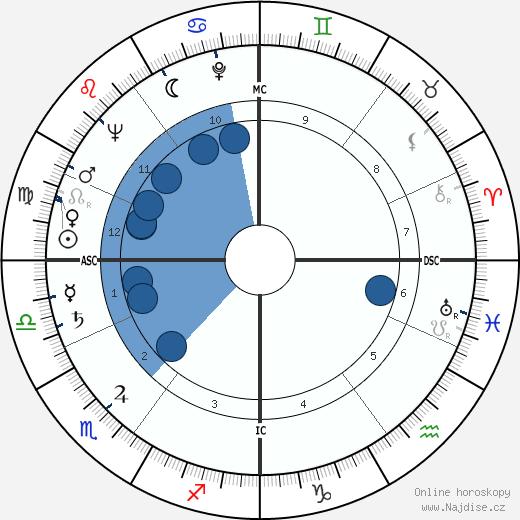 Peter Lawford wikipedie, horoscope, astrology, instagram
