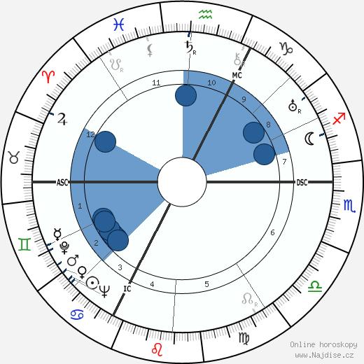 Peter Lorre wikipedie, horoscope, astrology, instagram
