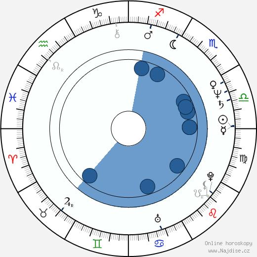 Peter Markle wikipedie, horoscope, astrology, instagram