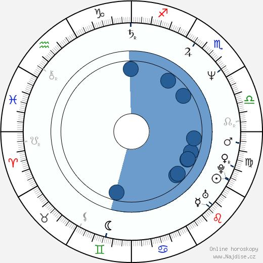Peter Mensah wikipedie, horoscope, astrology, instagram