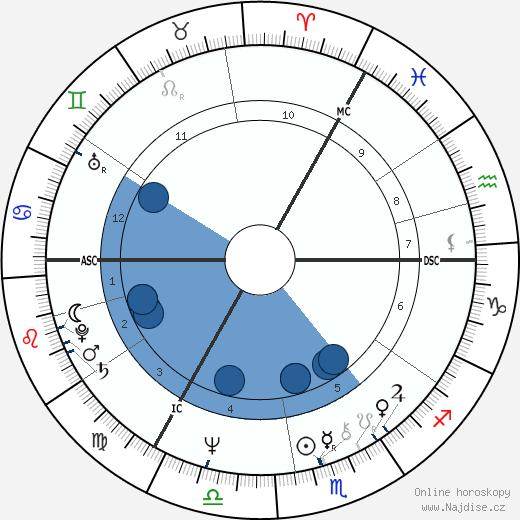 Peter Noone wikipedie, horoscope, astrology, instagram
