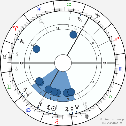 Peter O'Toole wikipedie, horoscope, astrology, instagram