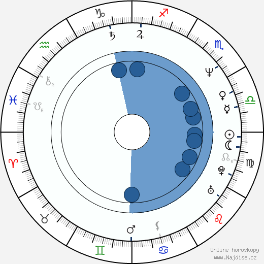 Peter Phelps wikipedie, horoscope, astrology, instagram