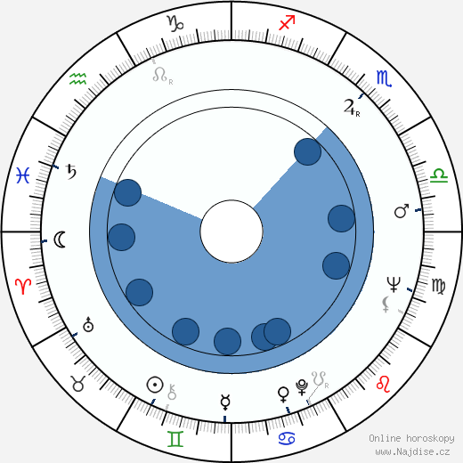 Peter Sasdy wikipedie, horoscope, astrology, instagram