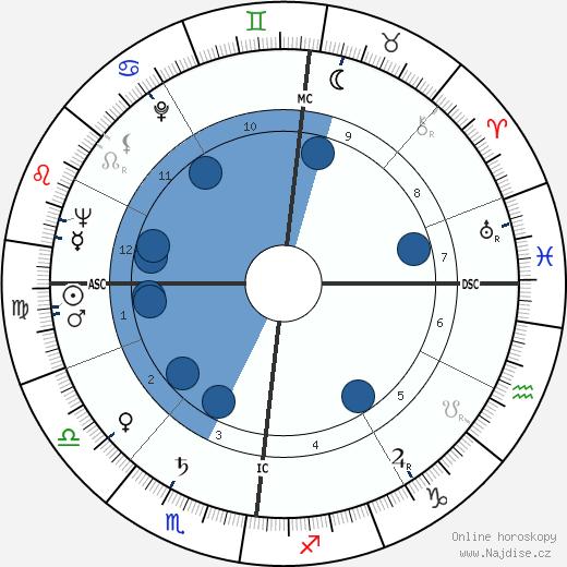 Peter Sellers wikipedie, horoscope, astrology, instagram