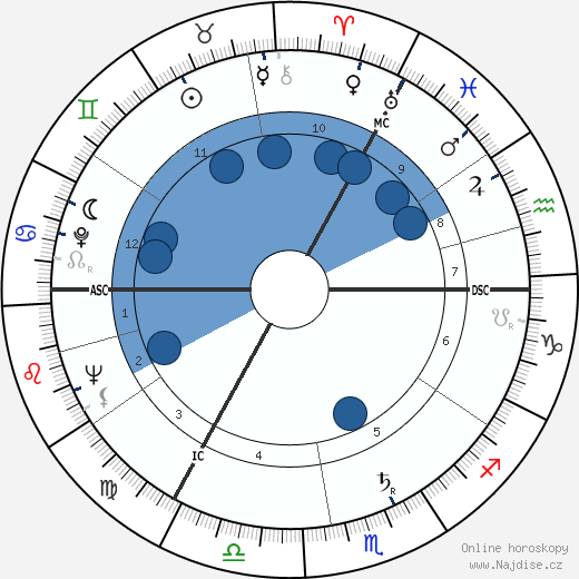 Peter Shaffer wikipedie, horoscope, astrology, instagram