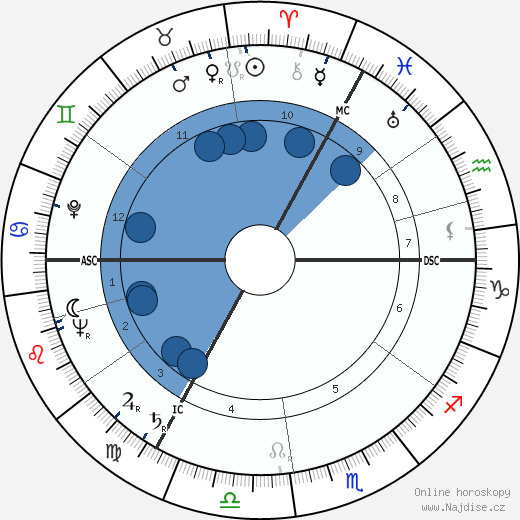 Peter Ustinov wikipedie, horoscope, astrology, instagram